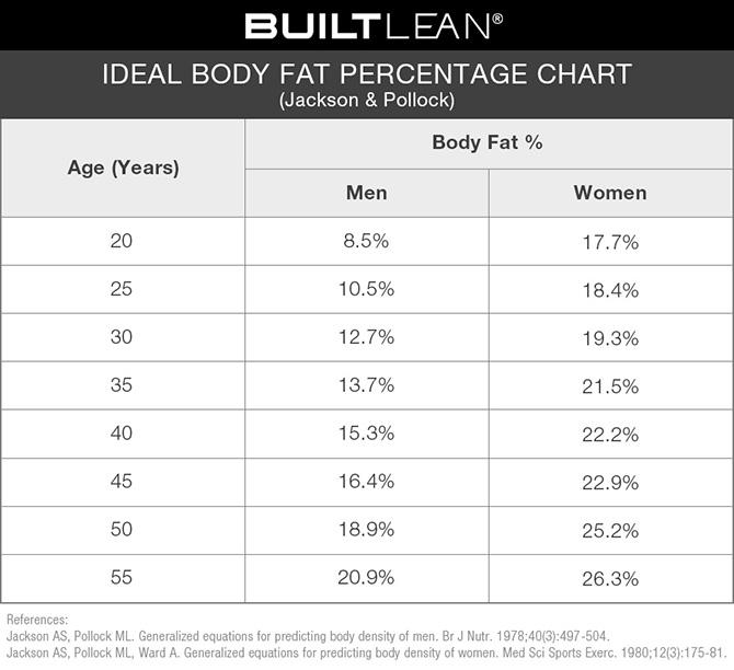 Ideal-Body-Fat-Percentage-Chart3