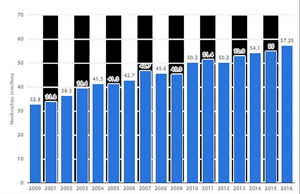 Rising-activity-rates
